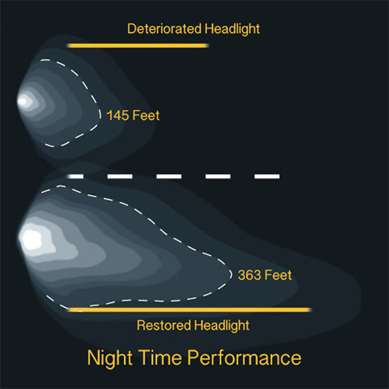 headlight ability