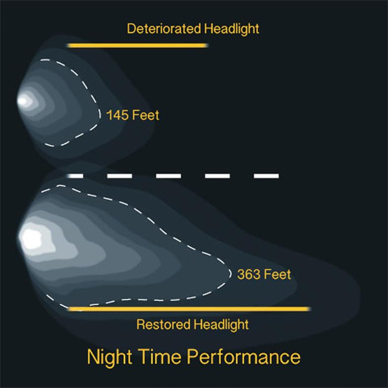 headlight ability